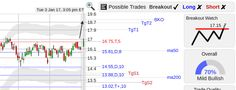 StockConsultant.com - GLOG ($GLOG) GasLog stock back up w/ breakout watch above 17.15, analysis chart