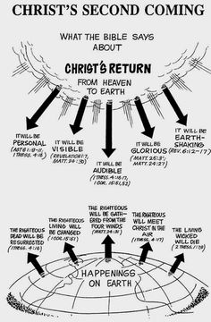 The Bible's forecast of Jesus' second coming. Maybe it will be tomorrow. Bible Study Notebook, Scripture Study, Isaiah Bible Study, Revelation Bible Study, Bible Notes, Bible Scriptures, Jesus Christus, Life Quotes Love, Bible Knowledge