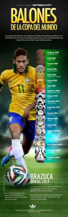 #Infografía de los balones utilizados en los mundiales de futbol