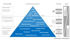 Social Media Erfolgsmessung: Schematische KPI Pyramide   http://www.monitoring-blog.de/2012/12/social-media-erfolgsmessung-schematische-kpi-pyramide/