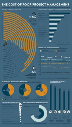 The cost of poor project management - raconteur.net