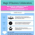 Magic Of Business Collaborations
