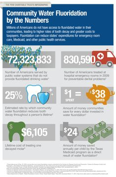 Water Fluoridation by the numbers