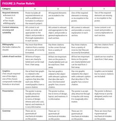 Poster Rubric (General) | Rubrics, Teaching ideas and School