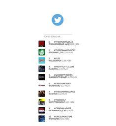 TOP10 seriali na Twitterze