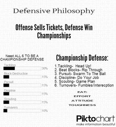 Offense sells tickets, defense wins championships. #youthfootball #defense