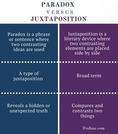 Image result for juxtaposition definition
