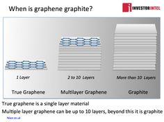 Graphene multilayer graphene and graphite layers