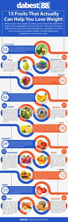 http://dabest88.com/infographic-best-fruits-lose-weight/  While trying to lose weight, it's always good to know the right foods to eat, such as vegetables, red meat, fruit, etc. In fact, there are many different fruits that have amazing weight loss capabilities. Each fruit has its own way of working, whether through speeding up metabolism or some other action.