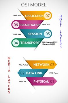 CompTIA Network+ Training / Tip -OSI Layer Model .For more information to become…