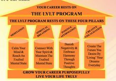 Who The LYLT Program Is Meant For