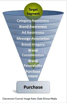 The Ultimate Guide to Creating Your Marketing Funnel