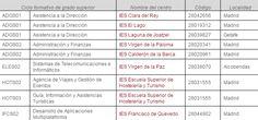 FP Grado Superior, oferta bilingüe Madrid Madrid, Degree Of A Polynomial