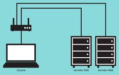 Usuario-DNS-Servidor Web
