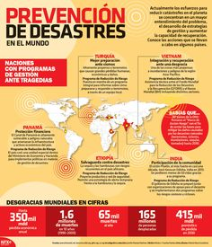 Actualmente los esfuerzos para reducir las catastrofes en el planeta se concentran en un mayor entendimiento del problema, el desarrollo de estrategias de gestión y aumentar la capacidad de recuperación. Conoce las acciones que se llevan a cabo en algunos países.  #Infographic