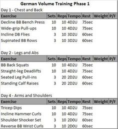 German volume training routine by Charles poliquin.