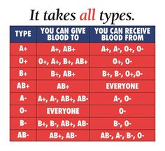 Blood Types | New York Blood Center