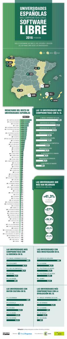 Ranking de #universidades españolas en #Software #Libre (RuSL) 2016 http://www.portalprogramas.com/milbits/informatica/universidades-espanolas-comprometidas-software-libre-2016.html