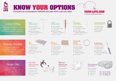 "FO5.2.1 YOURLIFE, ""Infographic Compare Contraception Methods"",  internet, Pinterest, geraadpleegd op 08 oktober 2016"