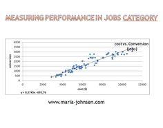 eBay classified measuring PPC performance in Jobs category Marketing Case Study, Digital Marketing, Blog, Ebay, Blogging