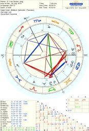 Astrologie - Freelife Map, Astronomy, Horoscope, Maps, Peta