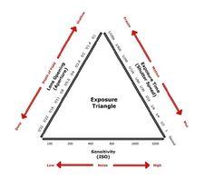 Understanding ISO, Aperture & Shutter Speed - Crave Cook Click