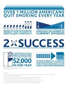 Quitting Smoking Timeline Printable Of Smoking Can Be