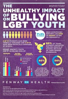 This was set up by Chicago Pride. The image is a brief overview of statistics that show how unhealthy bullying towards LGBTQ youth really is. This could be a good way to introduce the topic in a classroom. APA citation: Two Interesting LGBT Infographics. (2012, October 19). Retrieved January 26, 2015, from http://chicago.gopride.com/news/article.cfm/goli