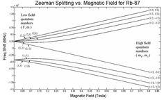 Zeeman Effect