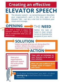 NinjaLevel Strategies For The Elevator Pitch By Mitchmatthews