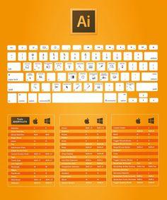 #Illustrator #Tastaturkürzel #Key