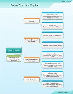 Easy org Chart