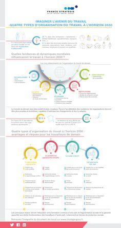 France strategie : Une façon novatrice d'aborder la question du travail de demain consiste à interroger les modes d'organisation des entreprises. Ces formes d'organisation ont contribué à façonner le monde d'aujourd'hui, et leur évolution est porteuse de profonds changements à la fois pour les travailleurs, pour l'économie et pour la société dans son ensemble. La Formation, Supply Chain, Evolution, Infographic, Management, Social Media, Messages, Business, Leadership Development