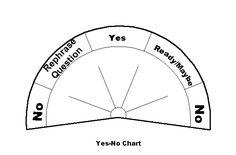 PENDULUM - Yes or No Chart.