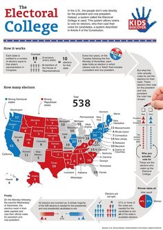 The Electoral College Infographic electoral-college-kids-discover Government Lessons, Teaching Government, State Government, College Works, Electorial College, Voyage Usa, Study History, History Education, History Activities