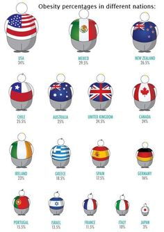 Obesity percentages by country Why these differences?  food, nutrition, diet, dieting, obesity, overweight #fastsimplefit  Get Free Fitness and Weight Loss News and Tips by Liking Us on: www.facebook.com/FastSimpleFitness