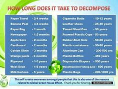 How long things take to decompose. Definitely interesting!