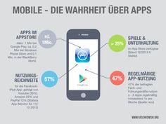 Mobile - Die Wahrheit über Apps... (Infografik) - Bertold Raschkowski