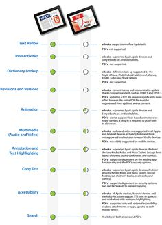Mobile Content Chart: eBooks vs. PDFs