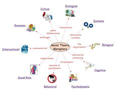 a comparison of psychodynamic and behavioral theories Compare and contrast social learning theory and cognitive behavioral theory abstract learning theories play an important role in our life the social learning theory and cognitive behavioral theories has an significant impact on our life.