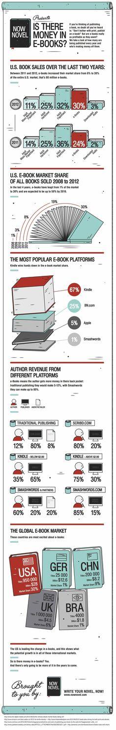charts, books, make money, market, infograph
