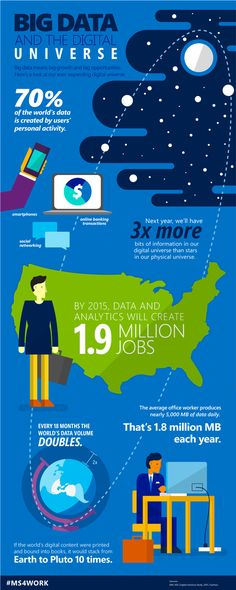 Big Data And The Digital Universe [Infographic] #BigData
