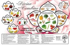 Rules of food combining - trophology Food Combining Chart, Raw Food Recipes, Healthy Recipes, Food Tips, Paleo Meals, Healthy Options, Diet Tips, Healthy Foods, Gewichtsverlust Motivation