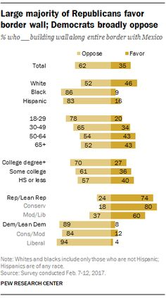Large majority of Republicans favor border wall; Democrats broadly oppose  Source: Pew Research Center