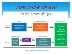 #dotnet It shows the life cycle of modernview controller framework of dotnet http://goo.gl/20RDPx