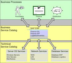 business service catalog tree itil service tree pinterest