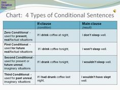 IF -CONDITIONlALS