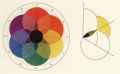 G. Field, «Chromatics, of the Analogy, Harmony and Philosophy of Colours», London 1846 (neue Ausgabe der 1. Auflage von 1817); G. Field, «Rudiments of the Painter's Art, or A Grammar of Colouring», London 1850; A. Hope und M. Walsh, «The Color Compendium», New York 1990; John Gage, «Kulturgeschichte der Farbe: von der Antike bis zur Gegenwart», Ravensburg: Maier, 1994, Seiten 214-216.