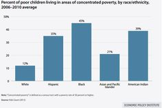 Black children are far more likely than whites to live in areas of concentrated poverty.