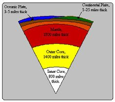 Earth diagram to label compare to layers of an apple earths scale model of the earth activity ccuart Gallery